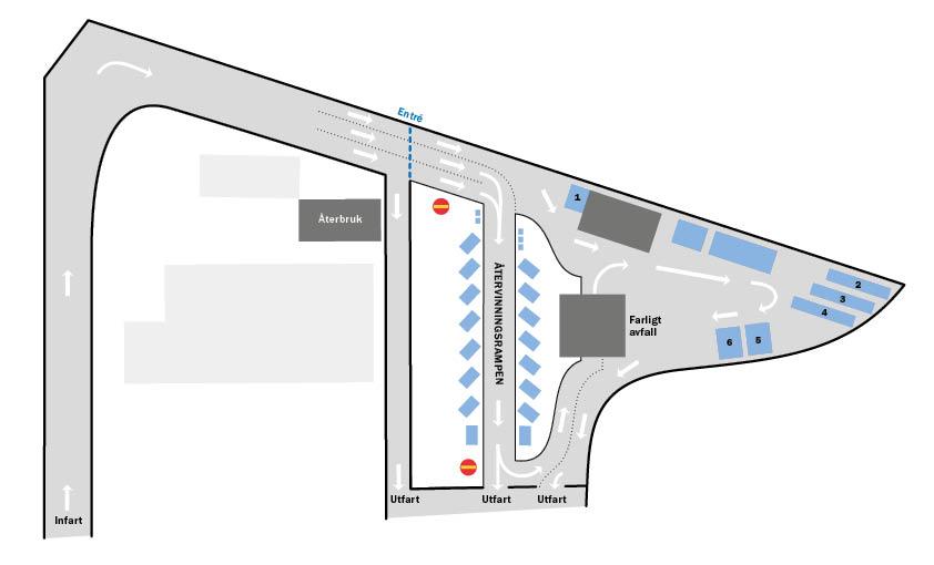 Illustration över flödet på återvinningscentralen