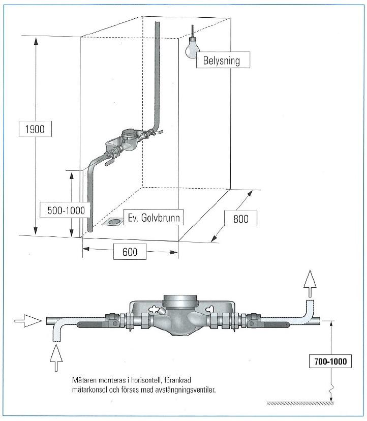 Mätaren monteras i horisontell, förankrad mätarkonsol och förses med avstängningsventiler.