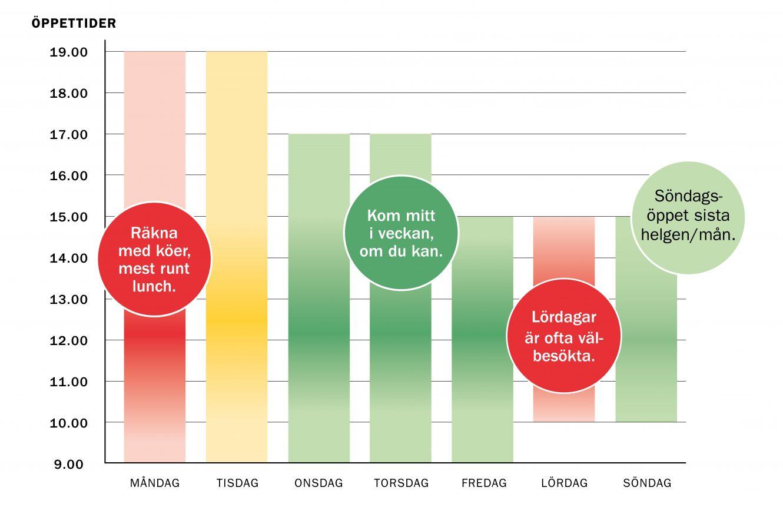 Stapeldiagram över besöksstatistiken på ÅVC